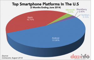 Top-smartphone-platforms-US-Q2-2014