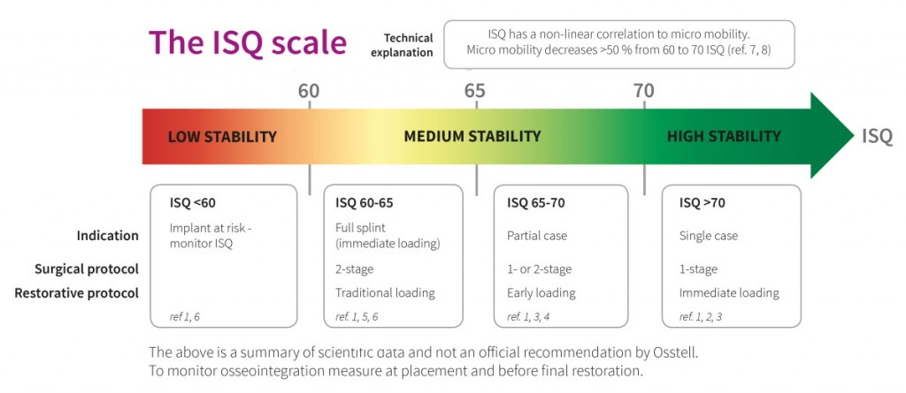 The ISQ Scale Model Osstell-e1426843582494