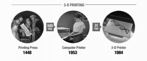 Time that we took to adopt a 3D printer.